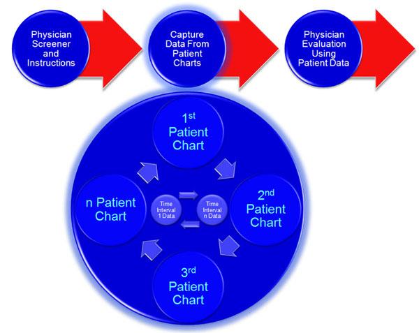 Inet International Inet Patient Chart Studies